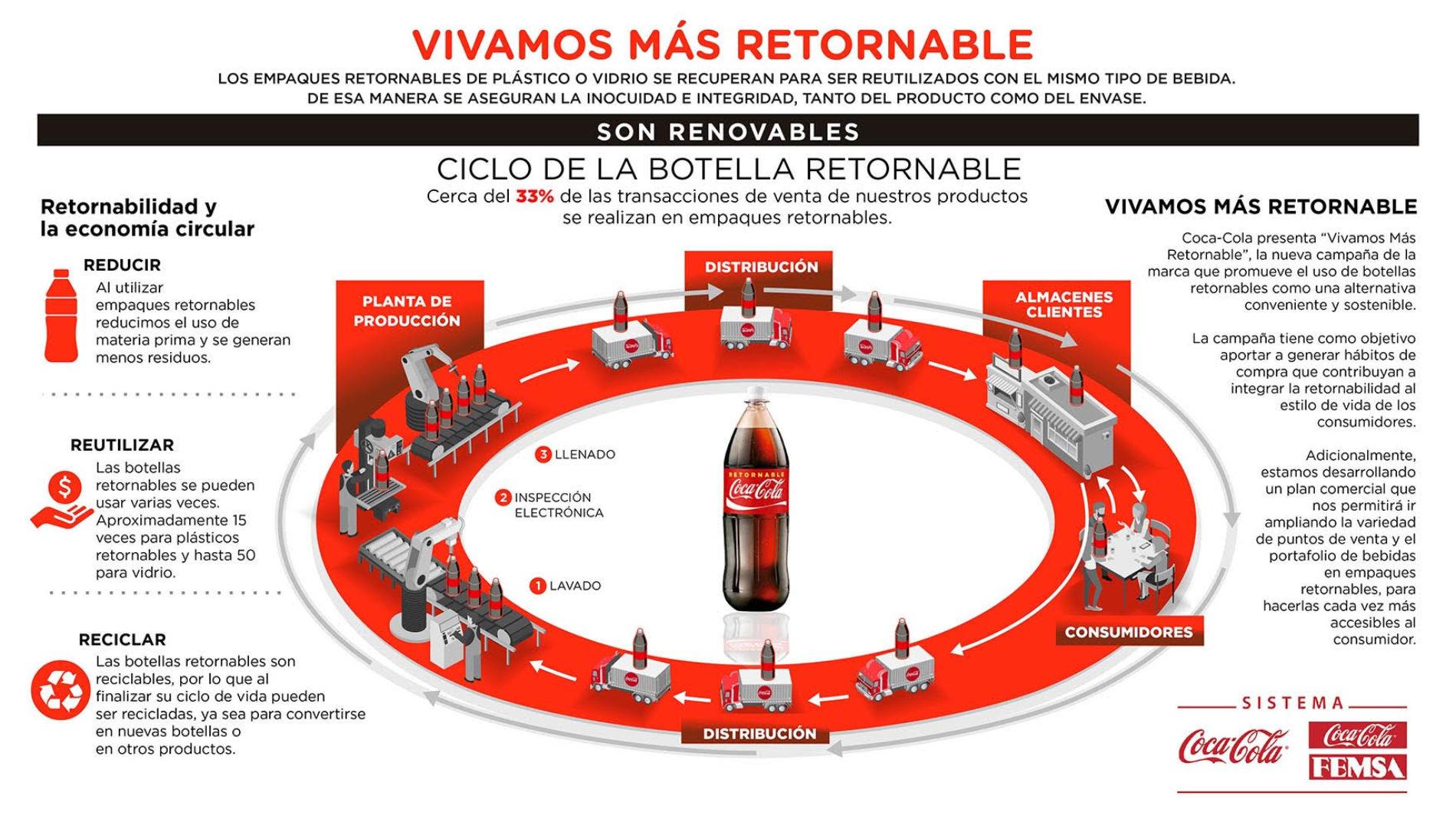 Volver a los retornables, la apuesta de Coca-Cola