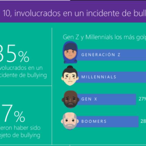 Estudio de Microsoft revela que Colombia mejoró su civismo en línea