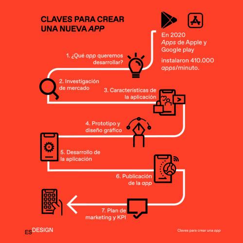 7 claves para crear una app desde cero