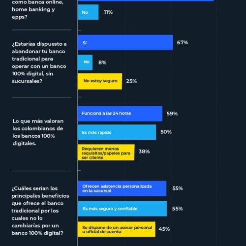 ¿Qué tipo de banco prefieren los colombianos?